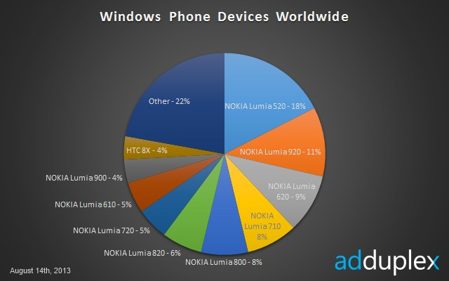 Windows Phone Devices Worldwide - August 2013