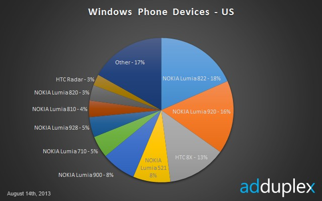 Windows Phone Devices in USA - August 2013