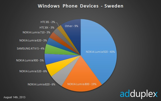 Windows Phone Devices Sweden - market August 2013