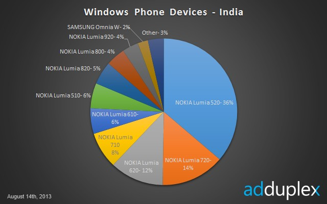 Windows Phone Devices in India - August 2013