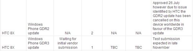 Telstra Australia skipping GDR2 for HTC 8X