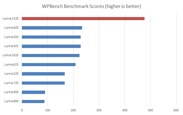 a benchmark test of Windows phone devices