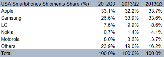 Counterpoint research with USA smartphone shipments share %, Nokia has 4.1%