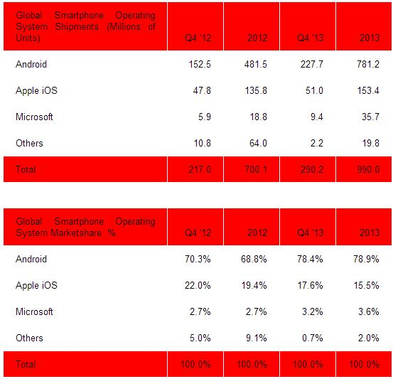 Strategy Analytics WP sales for 2013
