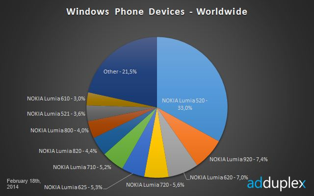 Windows Phone devices marker share February 2014