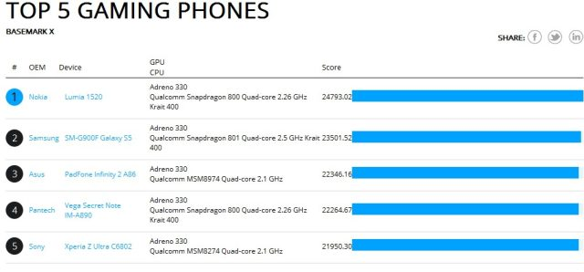 Nokia Lumia 1520 is the best gaming smartphone according to a bechmark test