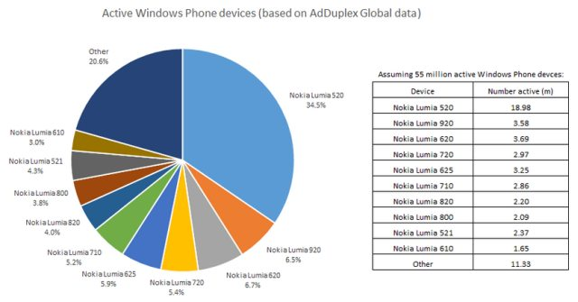 active windows phones in march 2014 adduplex