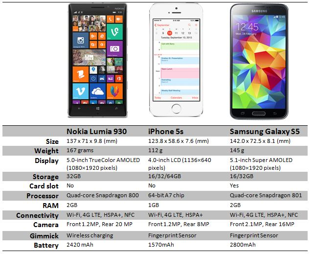 specs comparison Lumia 930 vs Galaxy S4 vs Iphone 5s