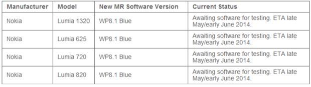 New MR Software version Windows Phone 8.1 Vodafone Australia