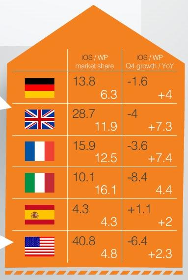 windows phone market share in Spain, UK, USA, Italy, Germany and France