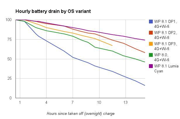WP 8.1 Cyan battery life