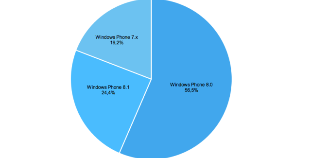 Windows Phone 8.1 has reached 24% of all active smartphones