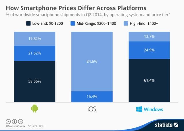 smartphone prices by os Q2 2014