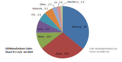smartphone sales data from Kantar UK July 2014