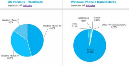 manufacturers of windows phone devices sept 2014