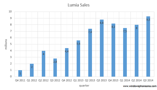 Nokia Lumia smartphone sales for Q3 2014