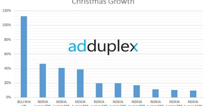Christmas app growth windows phone 2014
