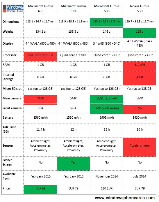 Specs comparison - Microsoft Lumia 535 vs 435 vs 532 vs Nokia Lumia 530