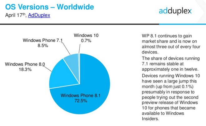 windows phone stats april 2015