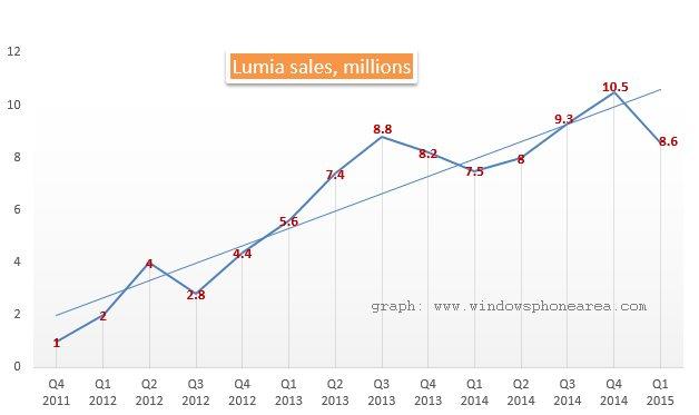 Lumia sales for Q1 2015 phones