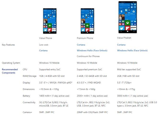 Key Specs Windows 10 Phones Mobile