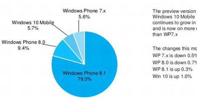 Windows 10 Mobile is already on 6% of all phones