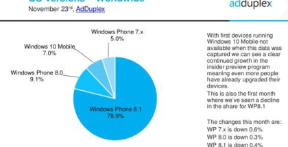 AdDuplex report November 2015 Windows Phones