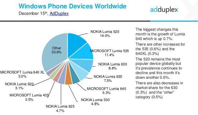 adduplex-devices
