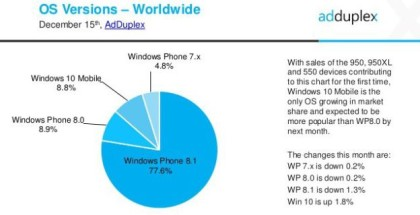 Windows Phone OS share November 2015