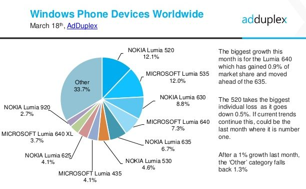 windows phone stats march 2016 device wordlwide