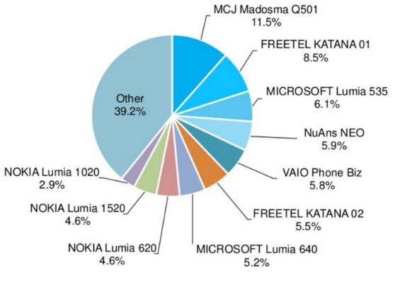 Japan Windows 10 Mobile share July