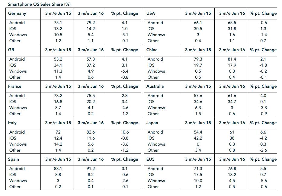 market-share-june16