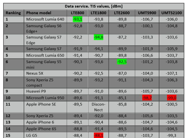 antenna performance LTE smartphones 2016