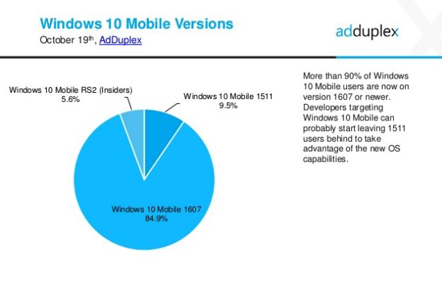 Windows 10 Mobile versions share 2016 october