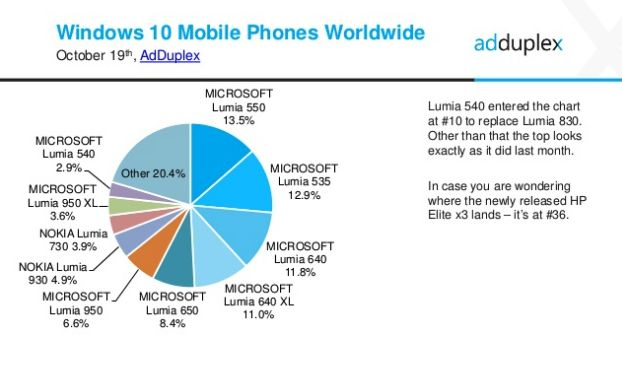 Windows 10 Mobile devices October 2016 stats