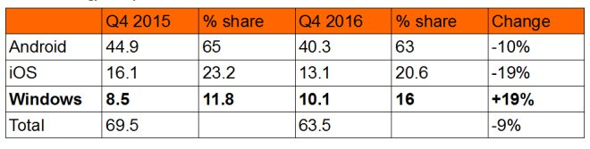 Tablet Market Q4 2016