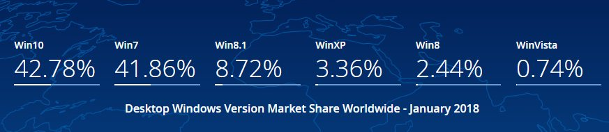 Windows 10 share usage 2018