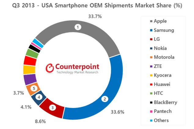 Counterpoint research shows date about smartphone market in USA