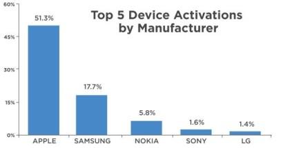 Top Smartphone manufacturers Xmas 2014