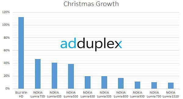 Christmas app growth windows phone 2014