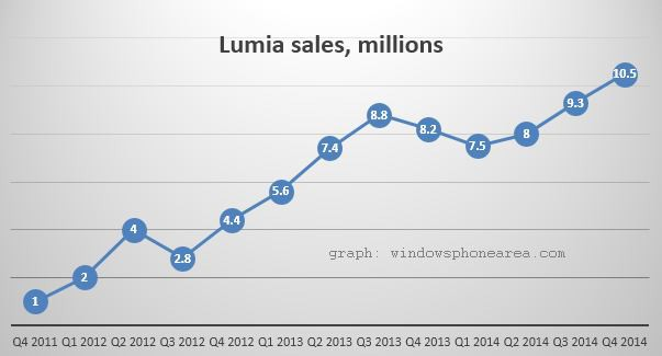 Nokia Lumia sales for Q4 2014 graph by Windows phone area