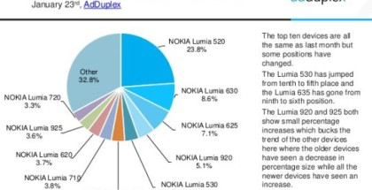 Windows Phone market january devices