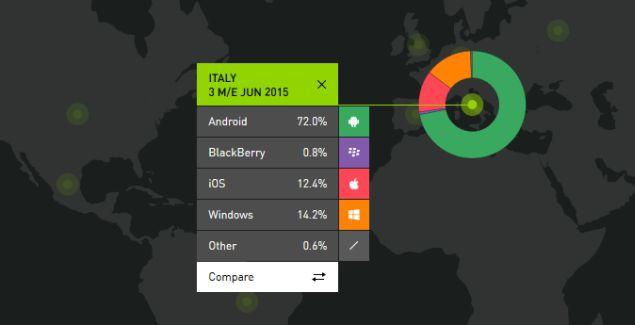 Italy phone sales windows phone June 2015