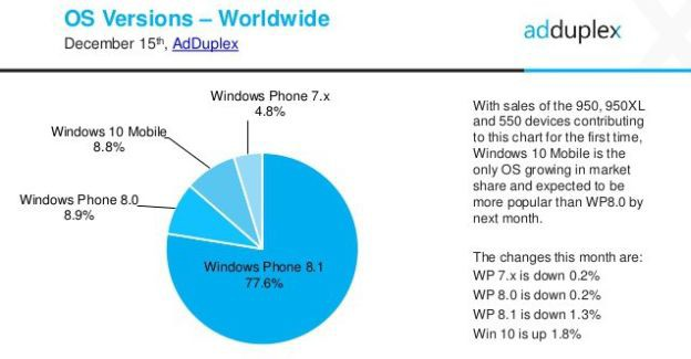 Windows Phone OS share November 2015