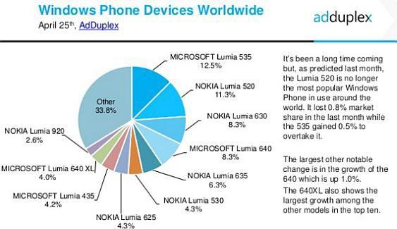 windows phone stats 2016