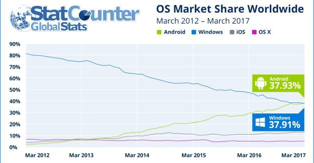 Windows loses the first position as most popular OS to access Internet