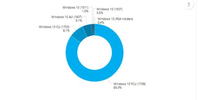 PCs with older versions of Windows 10 are only 15%